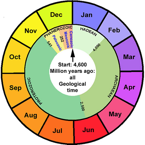 All of Geological time plotted against the human year
