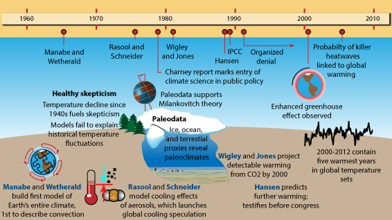 Climate Science Timeline, 1960-today