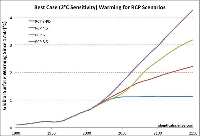 RCP emissions