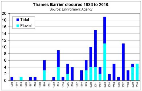 Thames Barrier Closure History
