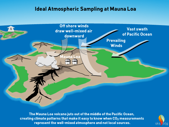 Conditions making Mauna Loa an ideal location for sampling atmospheric gases