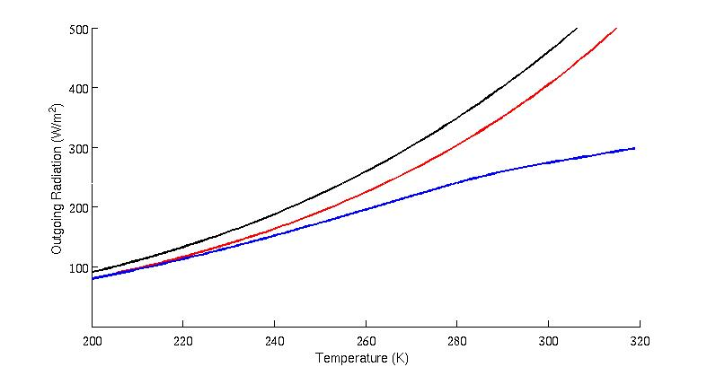 Figure 3  Relationship between OLR and surface temperature 489831daca7