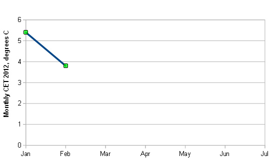 HadCET data, Jan-Feb 2012