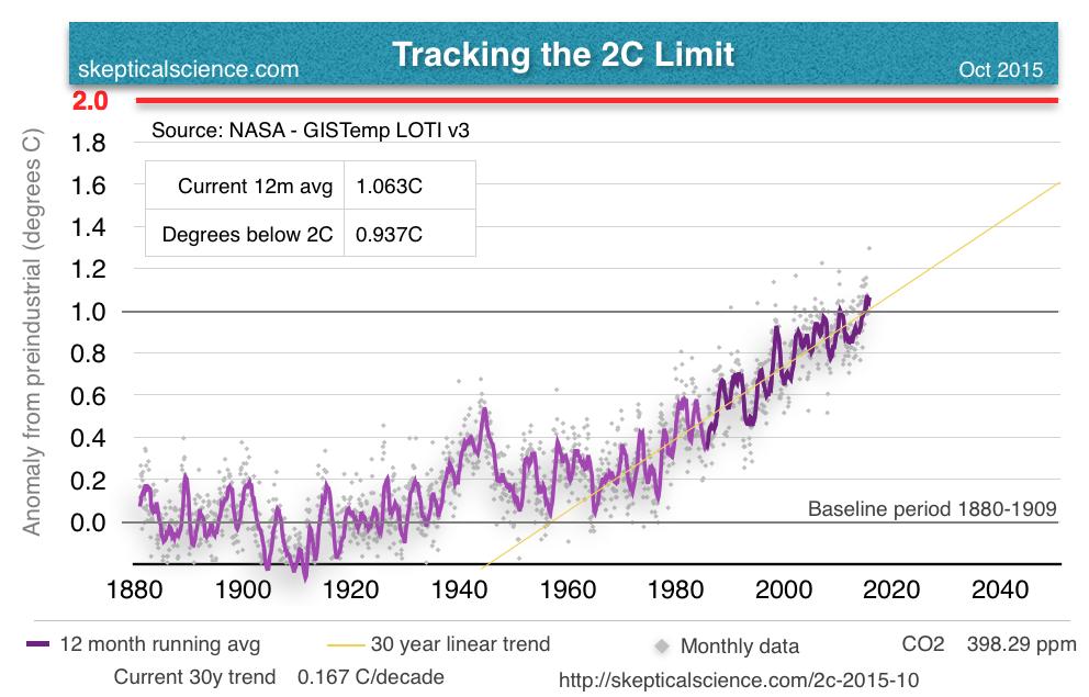 Tracking2C