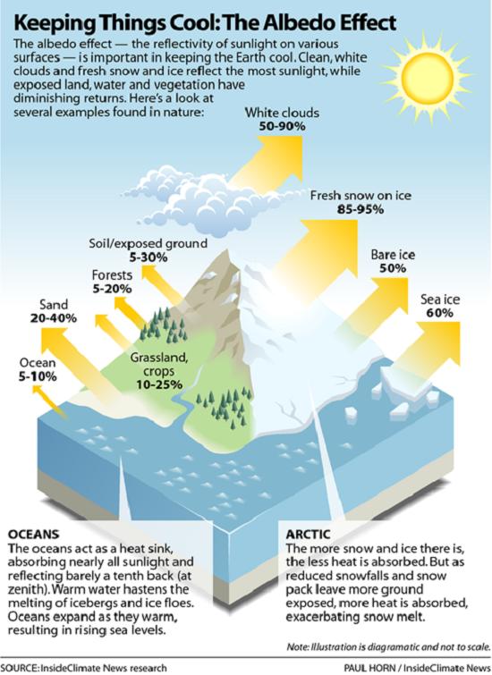 Albedo Effect InsideClimate News