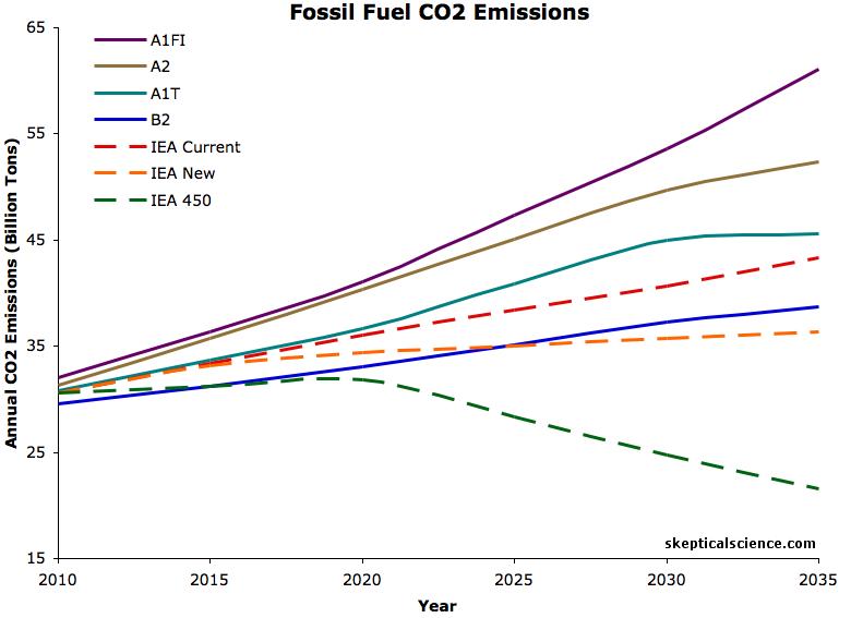 annual emissions