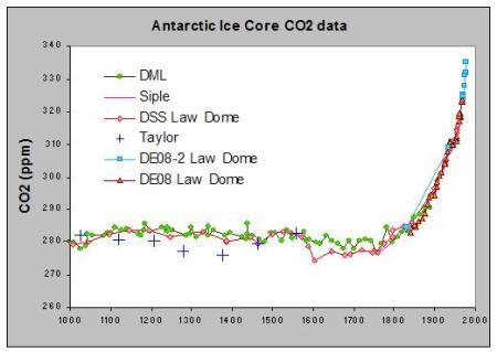 dating greenland ice cores Journal of geophysical research, vol , xxxx, doi:101029/2005jd006921, 2006 a synchronized dating of three greenland ice cores throughout the holocene b m vinther, h b clausen, s j johnsen, s o rasmussen, k k andersen, s l buchardt, d dahl-jensen, i k seierstad, m-l siggaard-andersen, j p steffensen and a svensson ice.