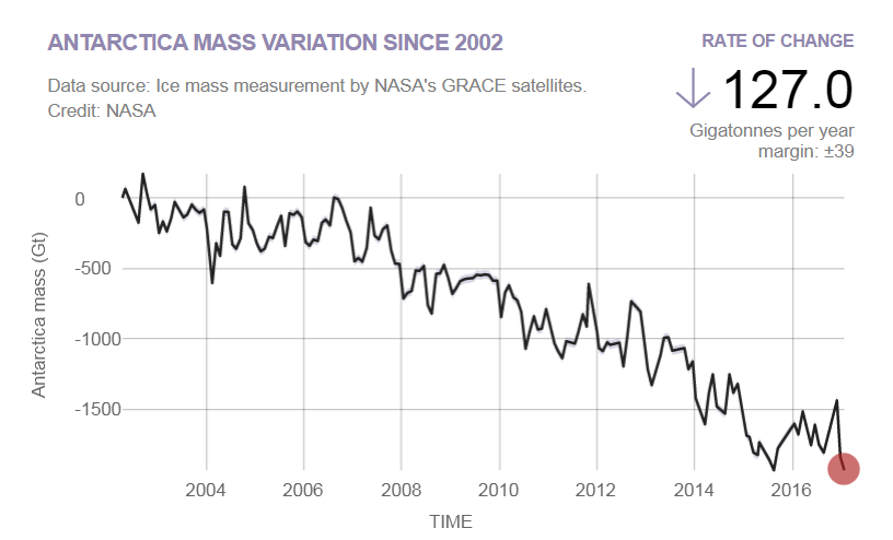 GRACE - Antarctica Ice Sheet mass losses through August 2016