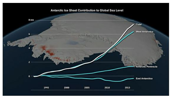 Antarctic Ice Sheet Mass Losses