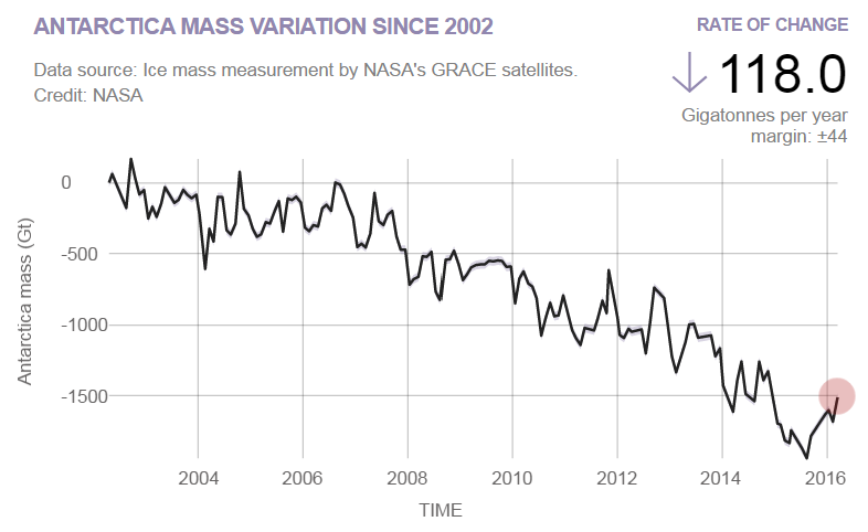 Antarctica Mass Losses NASA GRACE