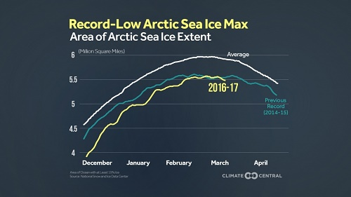Area of Arctic Sea Ice Extent
