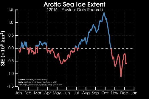 Arctic Sea Ice Extent: 2016 - Previous Daily Record