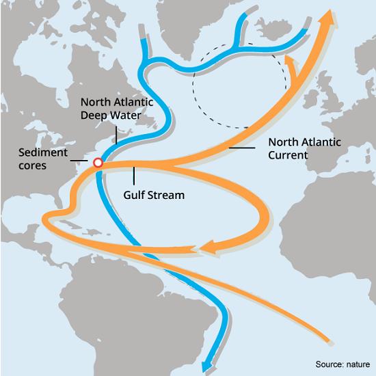 AtlanticMeridionalOverturningCirculation