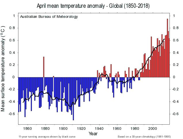 BOM Global Temperatures - April - 11 year