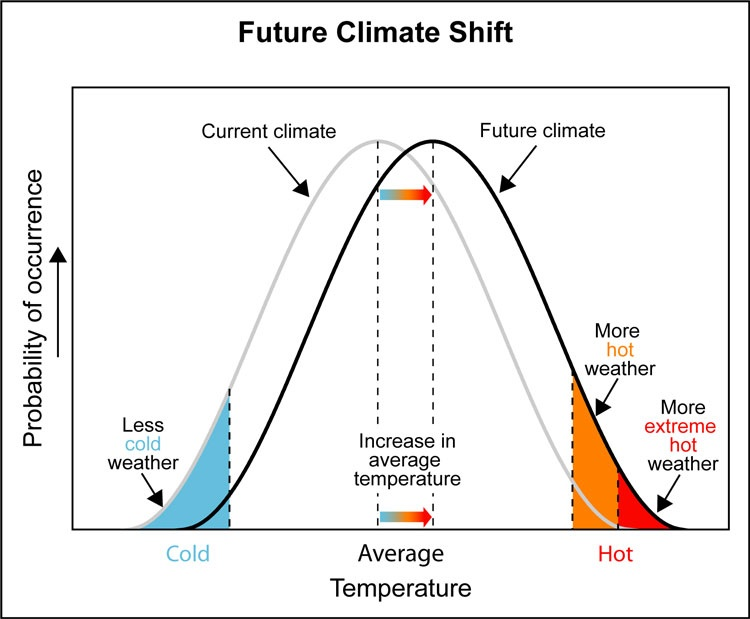 Climate shift