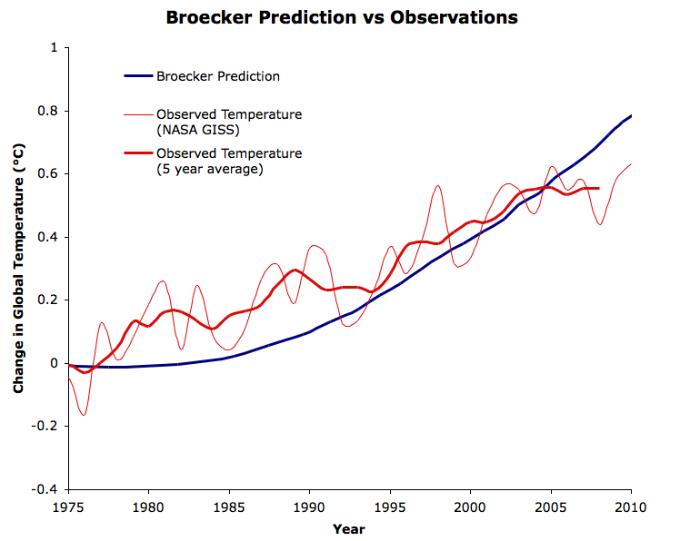 Broecker Prediction vs Observations