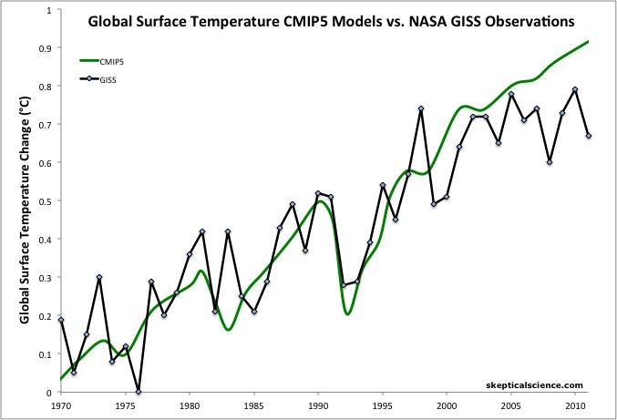 CMIP5 vs. GISS surface temps