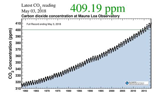CO2 Concentrations Mauna Loa 1958 - May3 2018