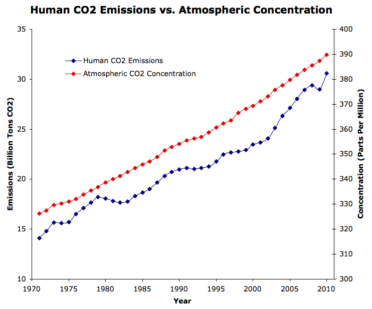 CO2 emission vs concentration