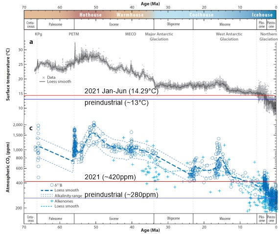 Temperature (top) and CO2 (bottom) for the last 66 million years, showing preindustrial & 2021 temperature & CO2. Redrawn from Rae et al. 2021, with annotations added: 2021 CO2 per CO2.Earth, preindustrial CO2 per climate.gov, 2021 absolute temperature per NOAA Global Climate Report for June 2021 anomaly above 20th century average of 13.5ºC, preindustrial absolute temperature per Berkeley Earth 2020 anomaly of 1.27 above preindustrial.
