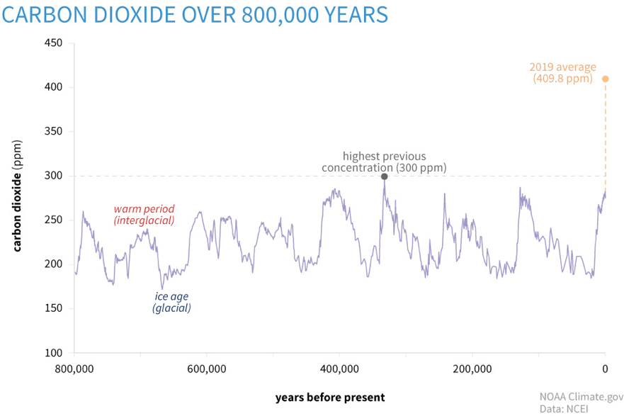 CO2 over 800,000 years
