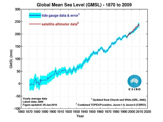 Global Mean Sea Level