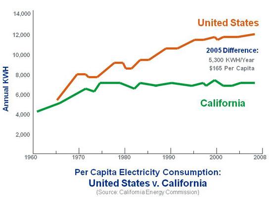 CA vs USA energy