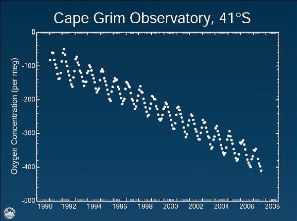 Cape Grim O2