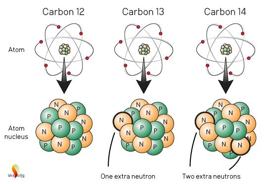 Carbon atoms