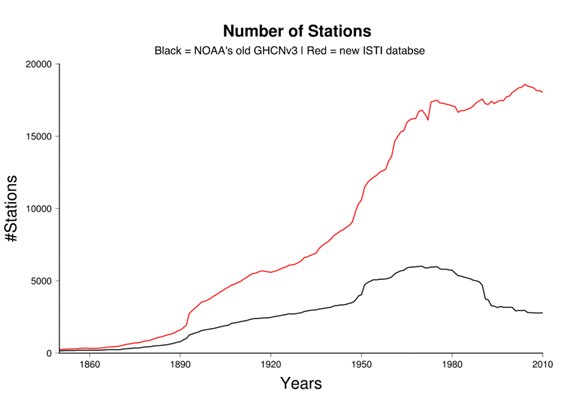 Station count