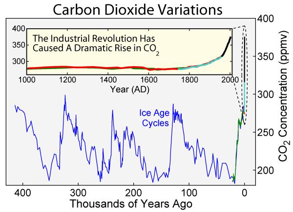 carbon dioxide variations