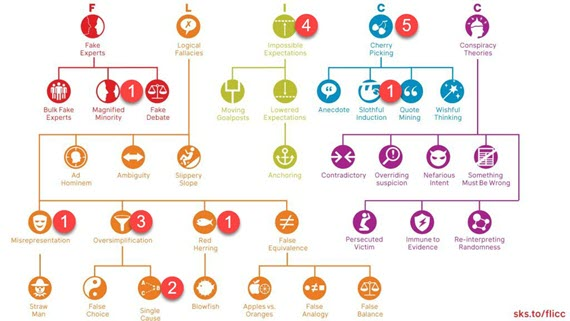 FLICC-Chart