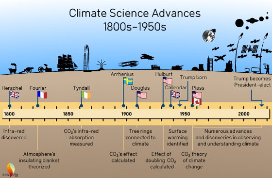climate science advance timeline