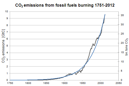 Co2-emissions-exponential-20140211.png