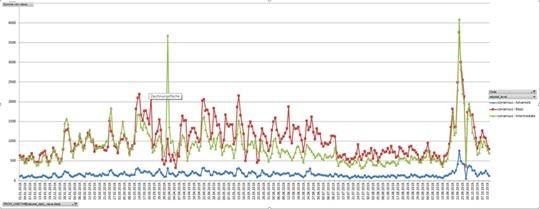 Consensus spike