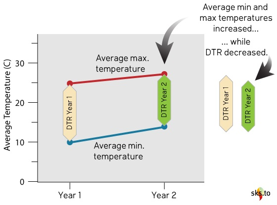 Diurnal Temperature Range