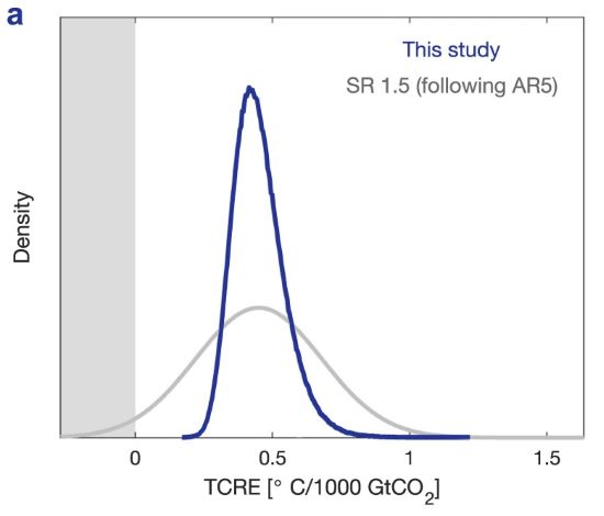 Distribution-of-TCRE-reflecting-uncertainty
