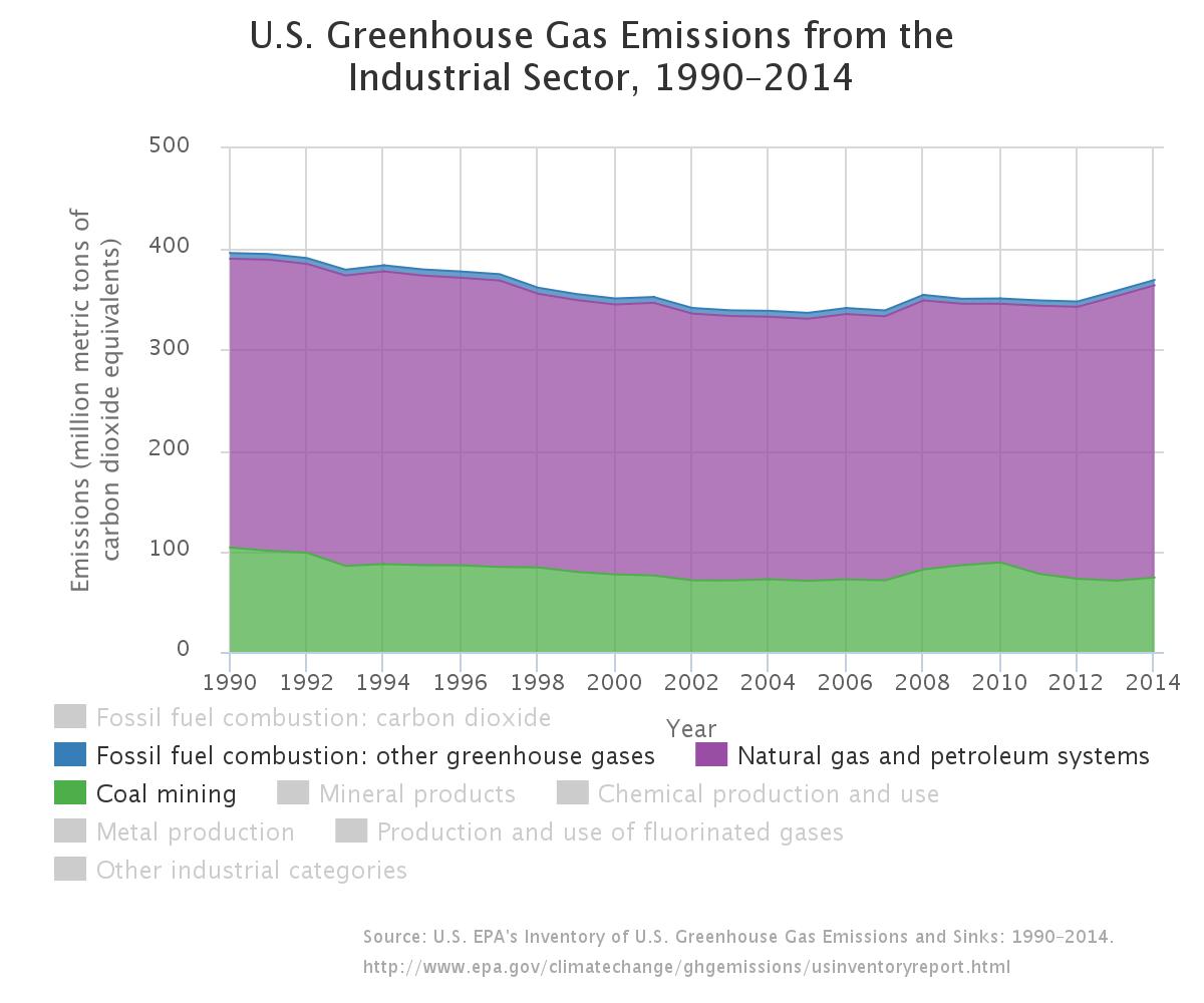 EPA methane inventory: energy