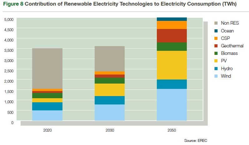 EU Renewables