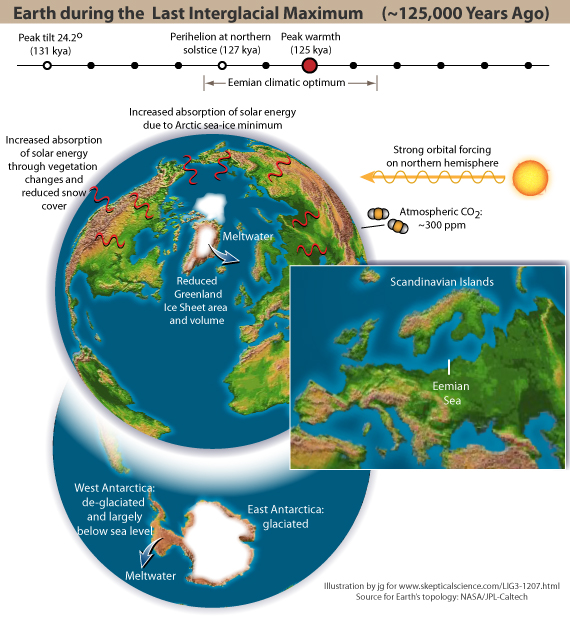 Earth during the Last Interglacial climatic optimum