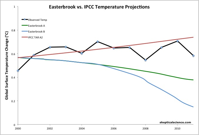 ipcc vs. easterbrook