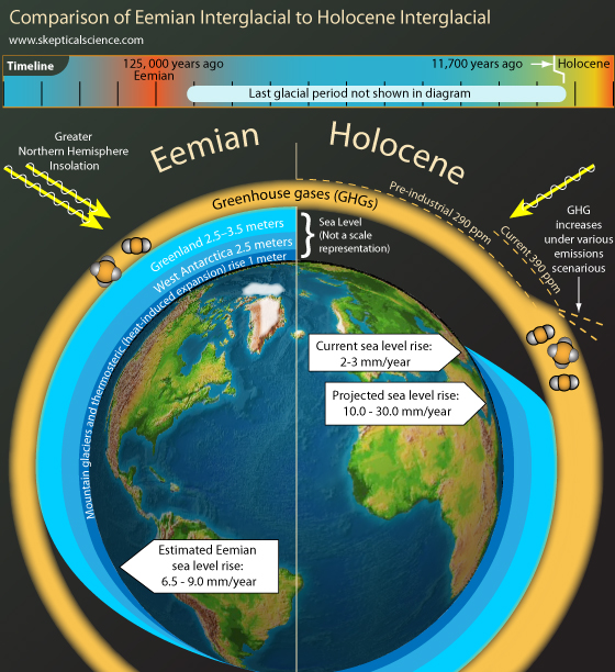 Comparison of the Eemian and Holocene Interglacials
