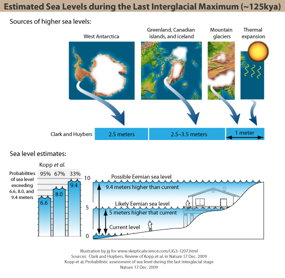 Eemian sea level estimates from Kopp et al 2009
