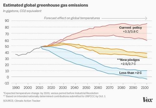 Estimated GHG Emissions 1990-2100
