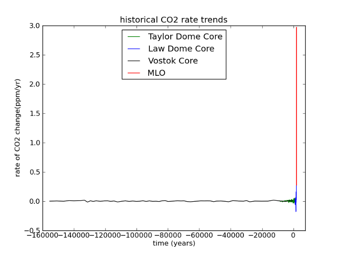 Here, the rate of CO2 change is calculated over the last glacial cycle. Now the current geochemical event can't be missed - it's larger than the preindustrial era by orders of magnitude.