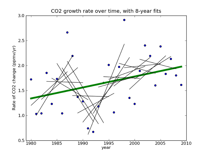 Linear regressions have been fit to every 8-year period in this data on annual CO2 growth rate. What a mess!