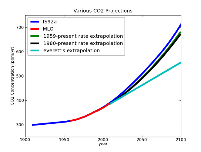 A comparison between different CO2 projections. Contrary to Dr. Everett's claims, there is relatively good agreement between the rate data he presents and the IS92a emissions scenario. Note also that even his own projection entails significant future emissions.