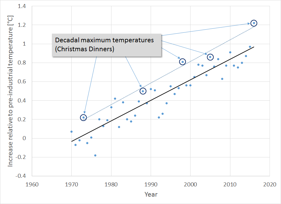 Temperature anomaly compared to maximum decadal temperatures