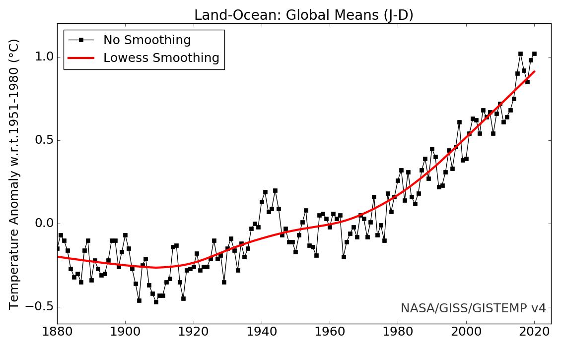 GISS Global Land + Ocean Temperatures