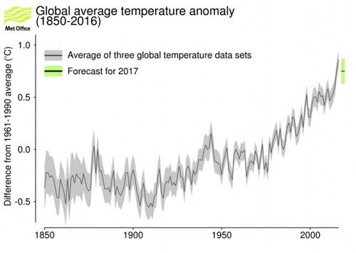 Global Avg Temp Anomaly (1850-2016) Met Office